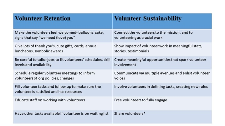 Volunteer Sustainability vs Volunteer Retention